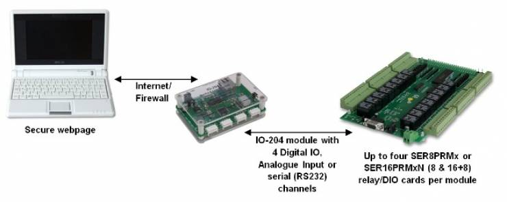 EasyDAQ Serial Relay Controller and ioBridge System