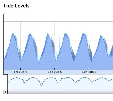 Tide Level Charts