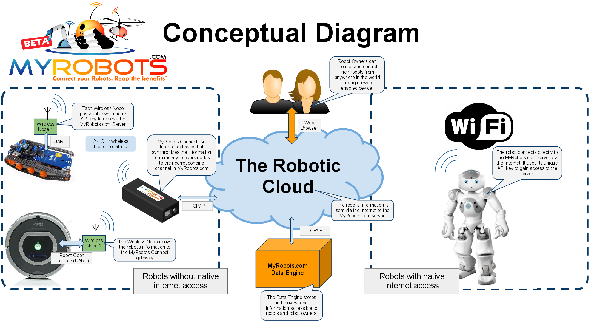 MyRobots Platform Diagram