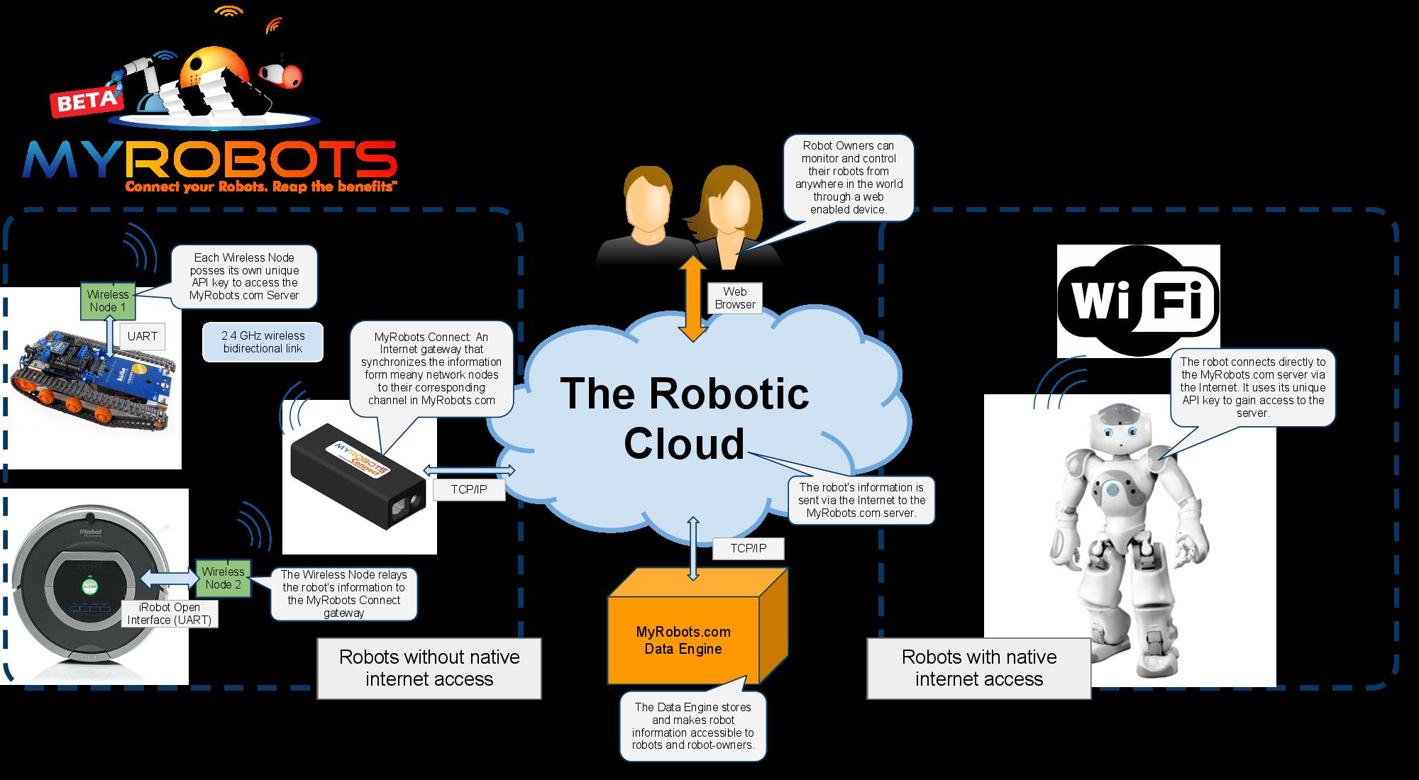 MyRobots Platform Diagram