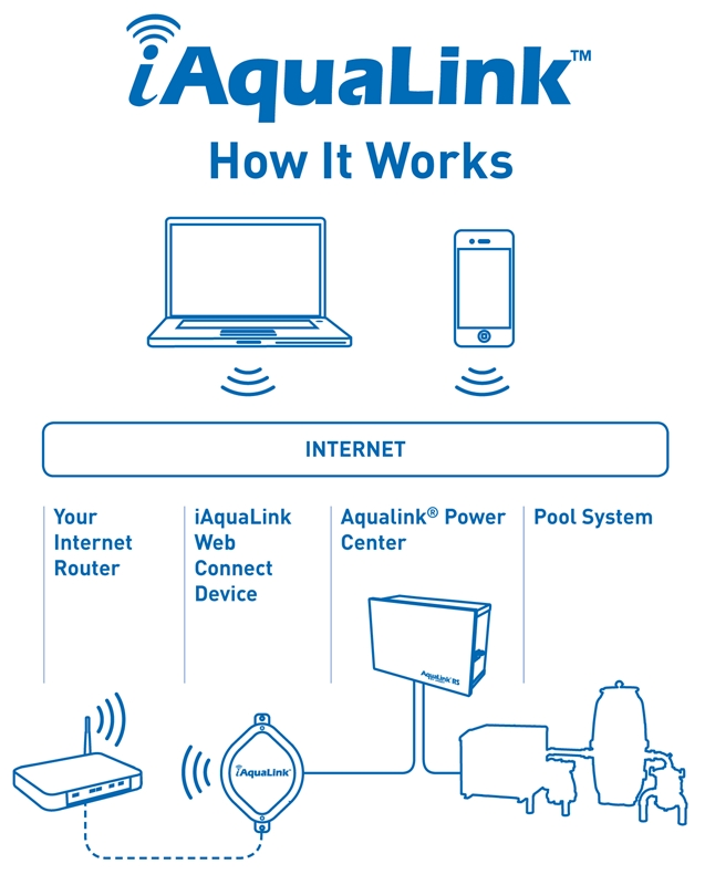 iAquaLink System Overview