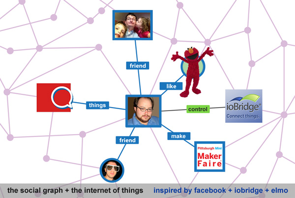 social graph and interent_of_things
