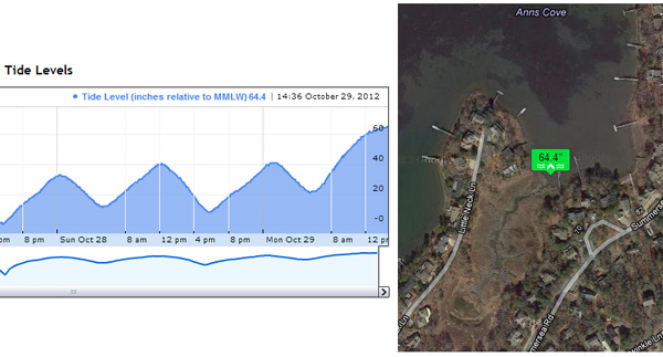 Hurricane Sandy Tide Levels in Cape Cod