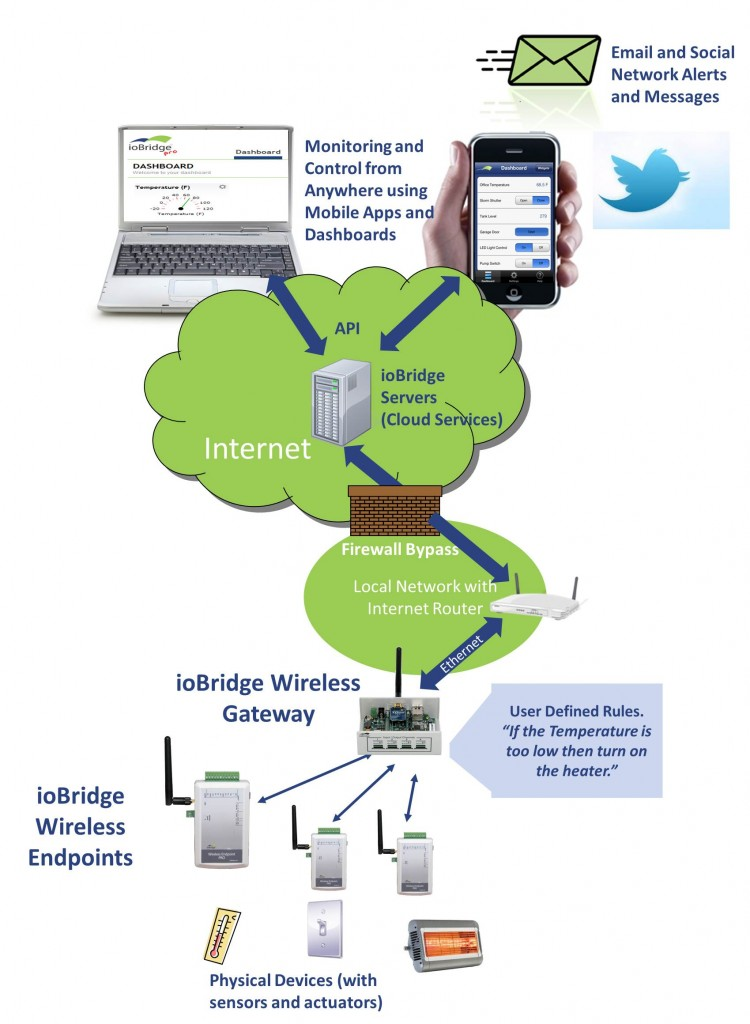 iobridge Gamma Web Gateway and Wireless Endpoints App Diagram