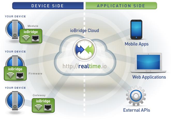 ioBridge RealTime.io Platform for the Internet of Things