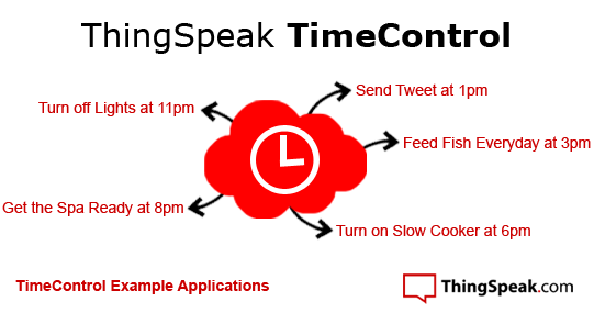 ThingSpeak TimeControl Examples